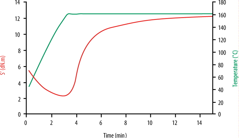 non-isothermal cure